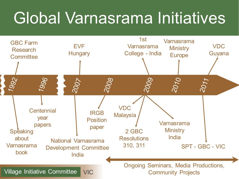 Global Varnasrama Initiatives