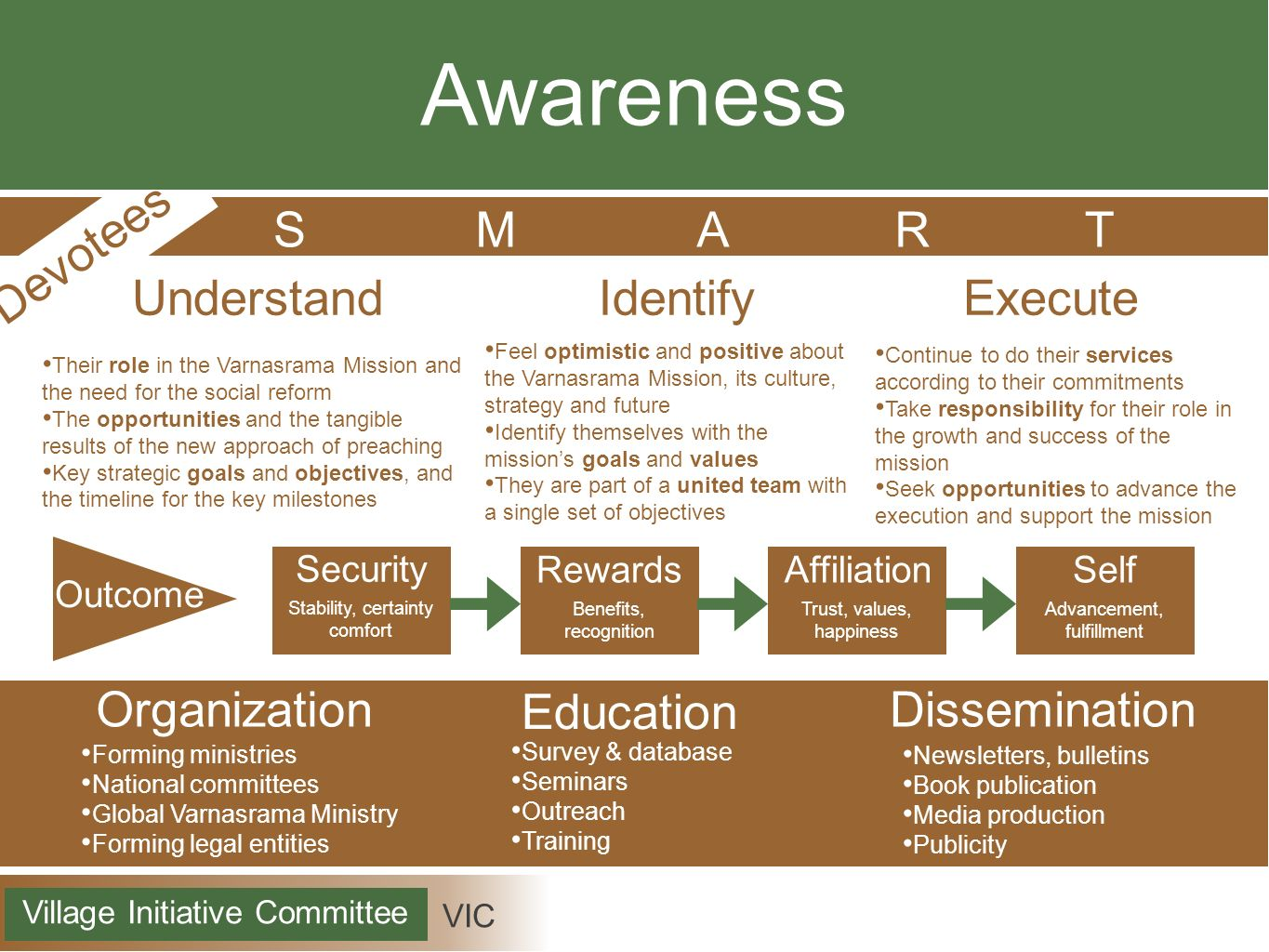 Awareness Devotees S M A R T Understand Identify Execute Organization