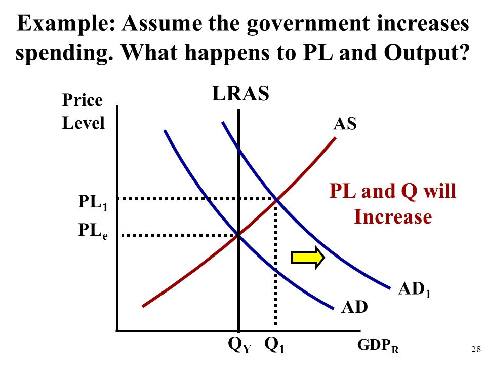 Example: Assume the government increases spending