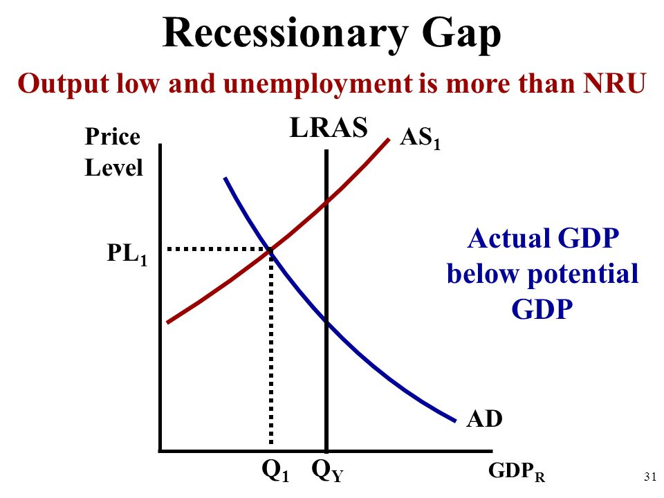 Recessionary Gap Output low and unemployment is more than NRU LRAS