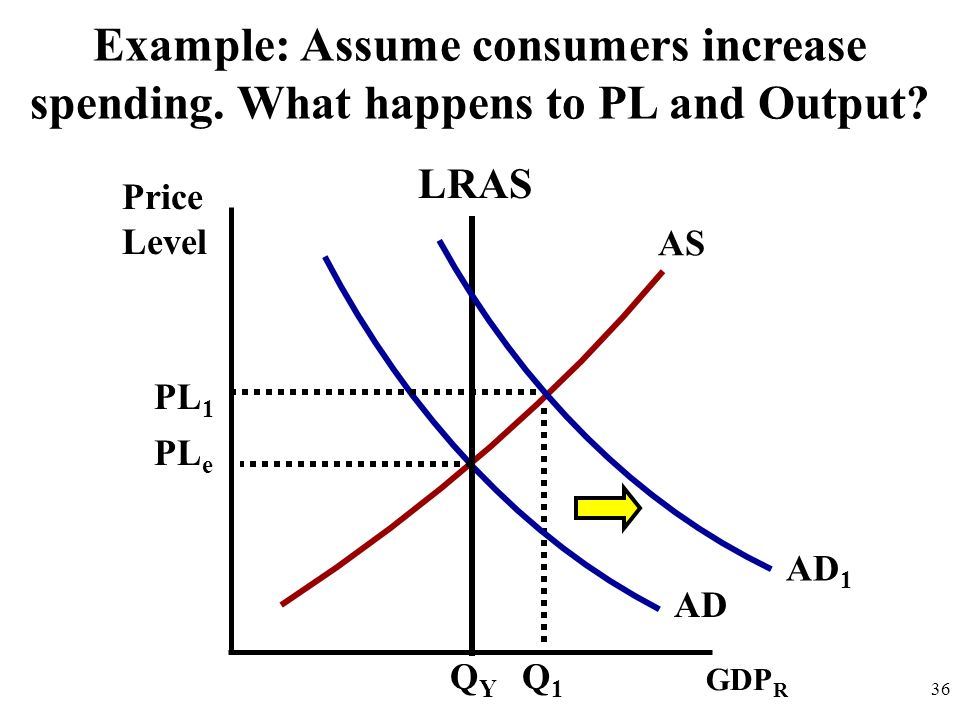 Example: Assume consumers increase spending