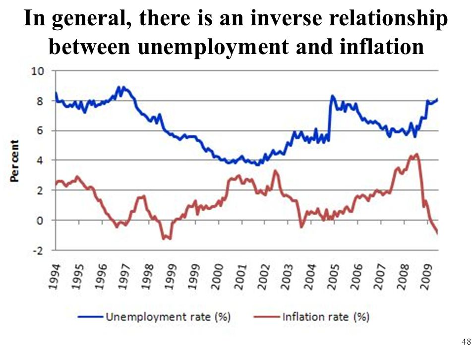 In general, there is an inverse relationship between unemployment and inflation