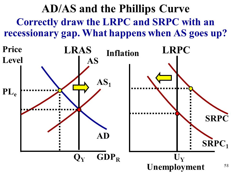 AD/AS and the Phillips Curve