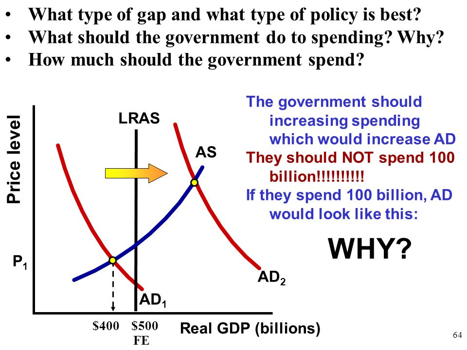 WHY What type of gap and what type of policy is best