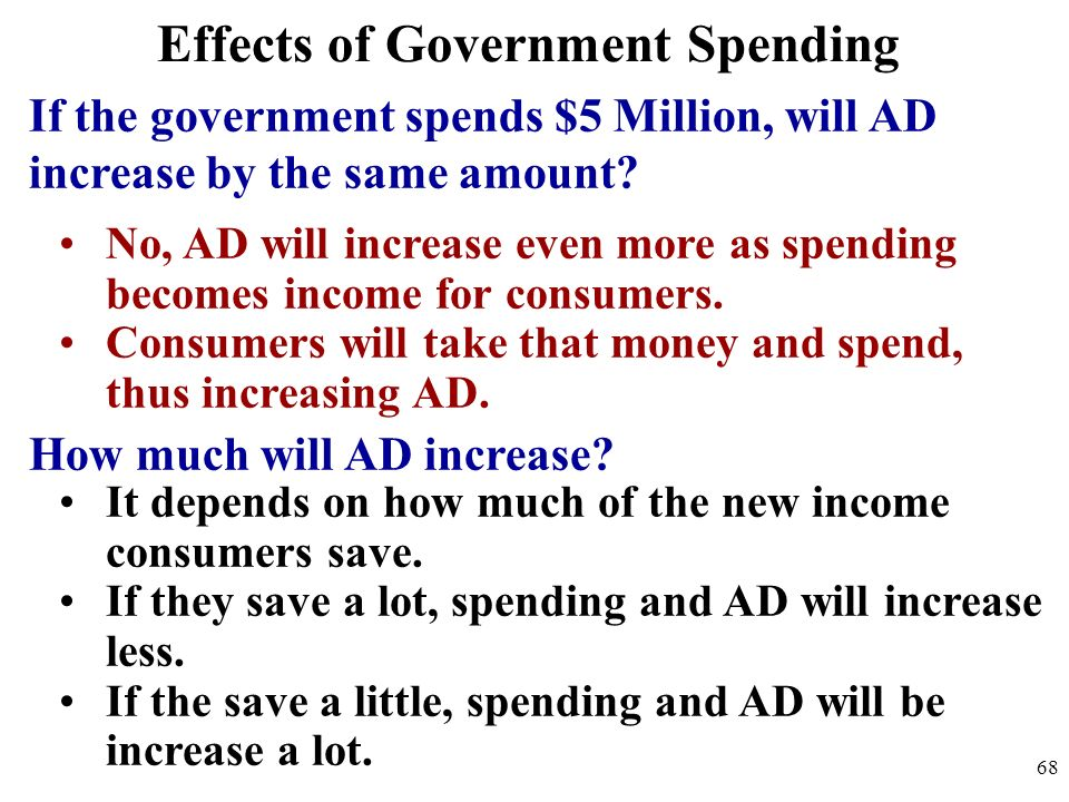 Effects of Government Spending