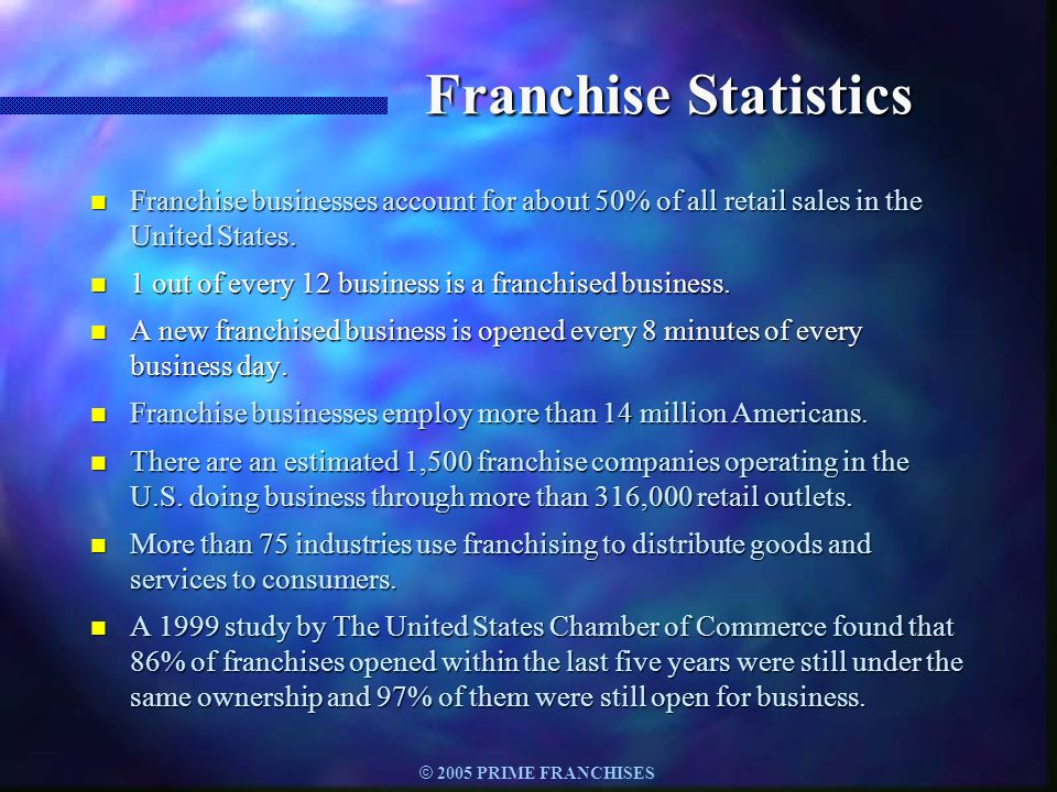 Franchise Statistics Franchise businesses account for about 50% of all retail sales in the United States.