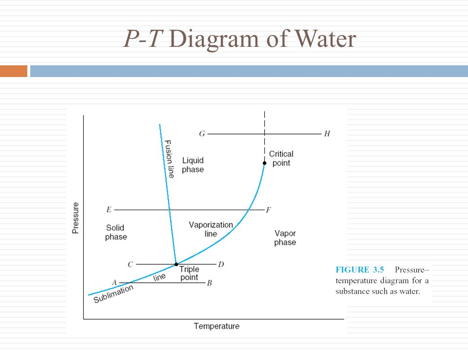 P-T Diagram of Water