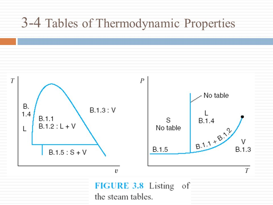 3-4 Tables of Thermodynamic Properties