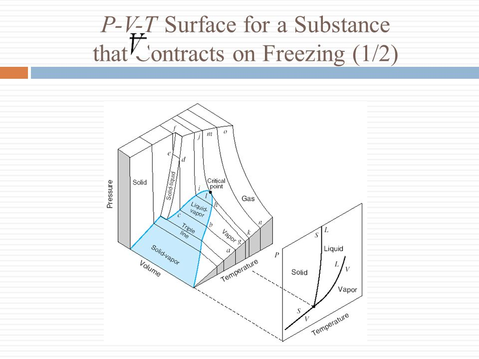 P-V-T Surface for a Substance that Contracts on Freezing (1/2)