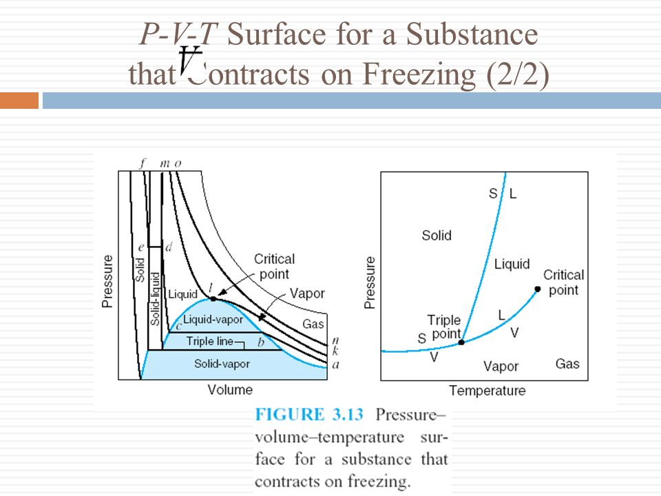 P-V-T Surface for a Substance that Contracts on Freezing (2/2)