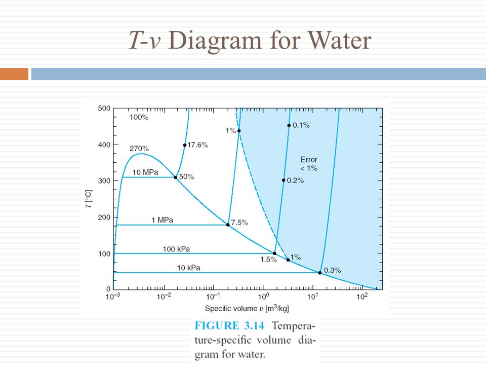 T-v Diagram for Water