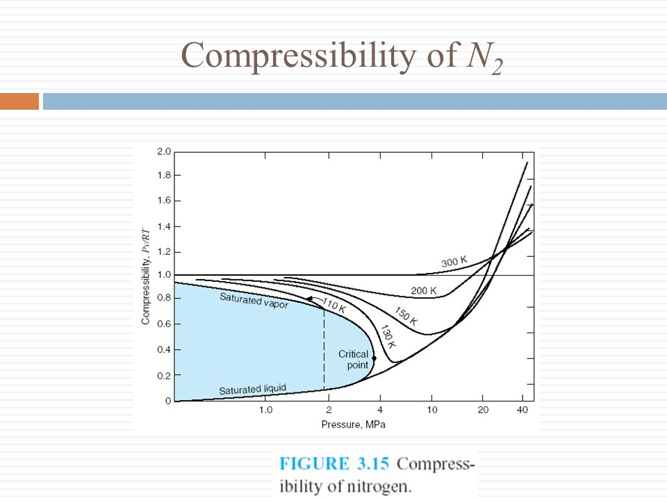 Compressibility of N2
