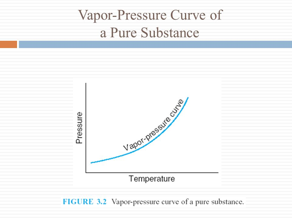 Vapor-Pressure Curve of a Pure Substance