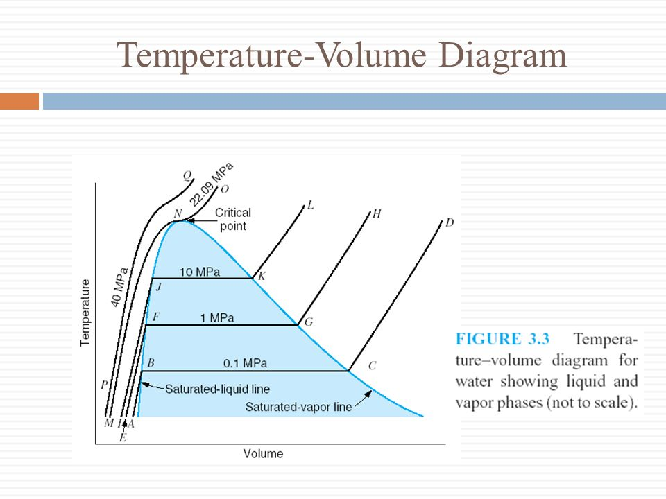 Temperature-Volume Diagram