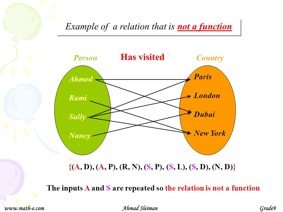 Example of a relation that is not a function