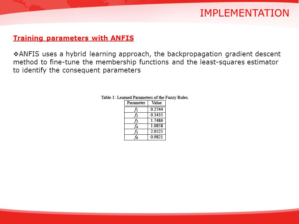 implementation Training parameters with ANFIS