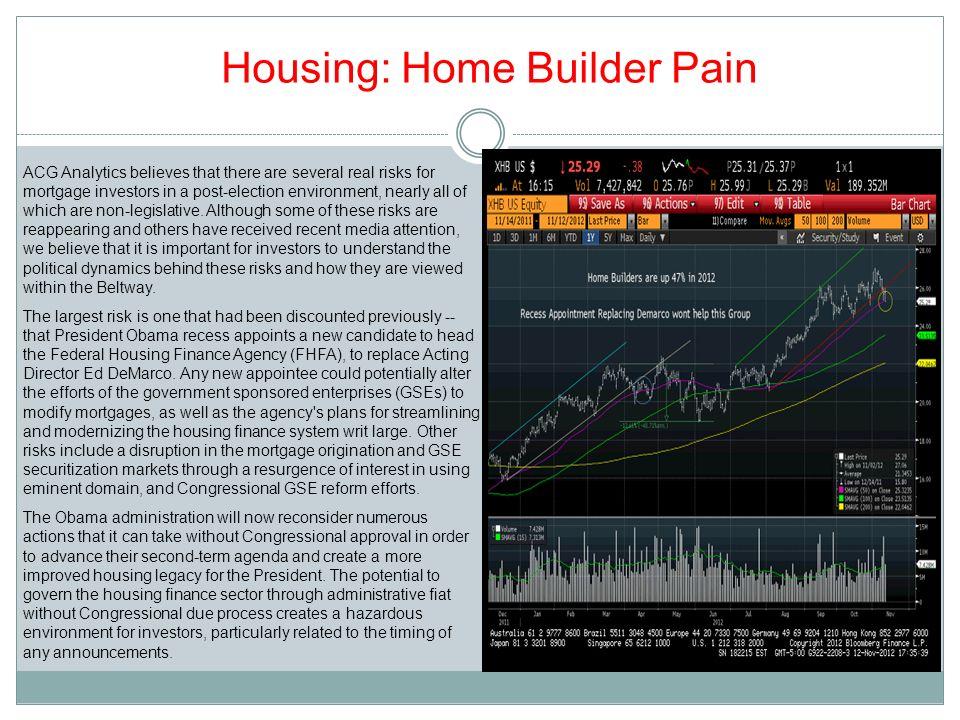 Housing: Home Builder Pain