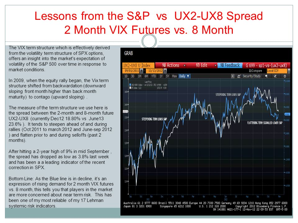 Lessons from the S&P vs UX2-UX8 Spread 2 Month VIX Futures vs. 8 Month