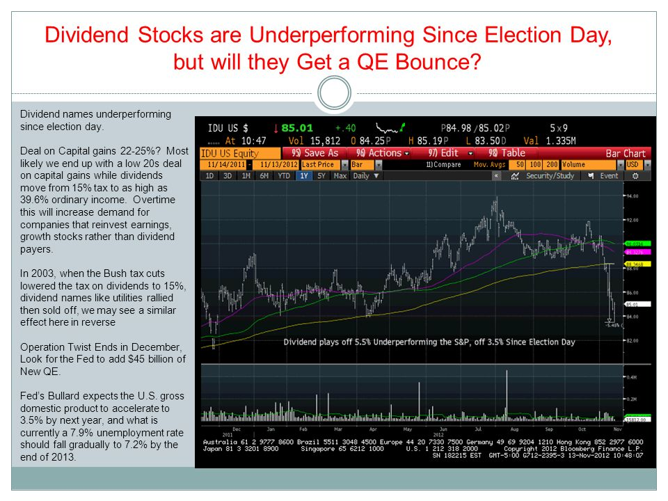 Dividend Stocks are Underperforming Since Election Day,