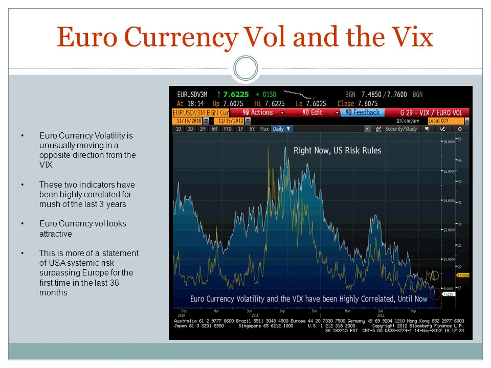 Euro Currency Vol and the Vix