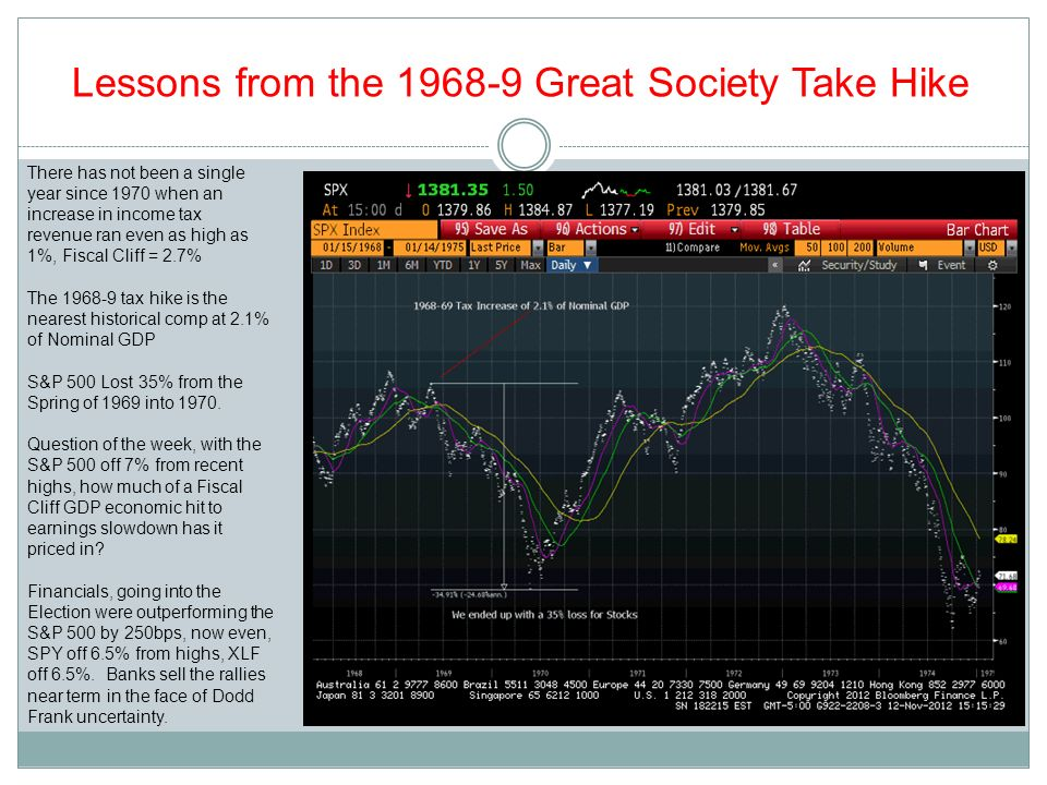 Lessons from the 1968-9 Great Society Take Hike