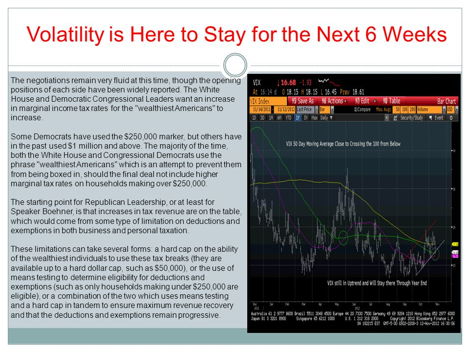 Volatility is Here to Stay for the Next 6 Weeks