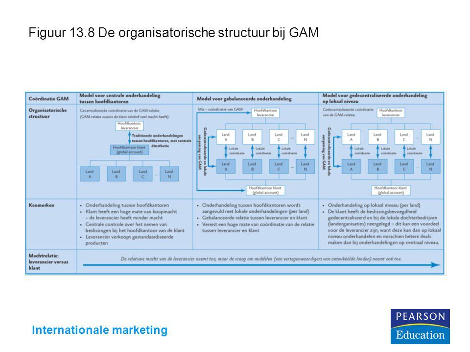 Figuur 13.8 De organisatorische structuur bij GAM