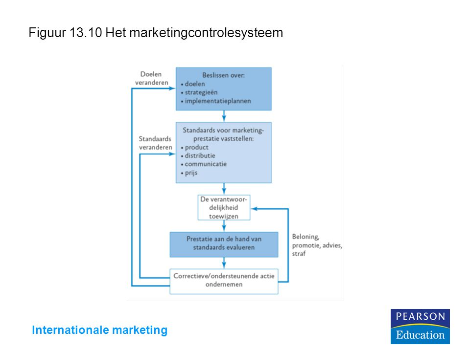 Figuur 13.10 Het marketingcontrolesysteem