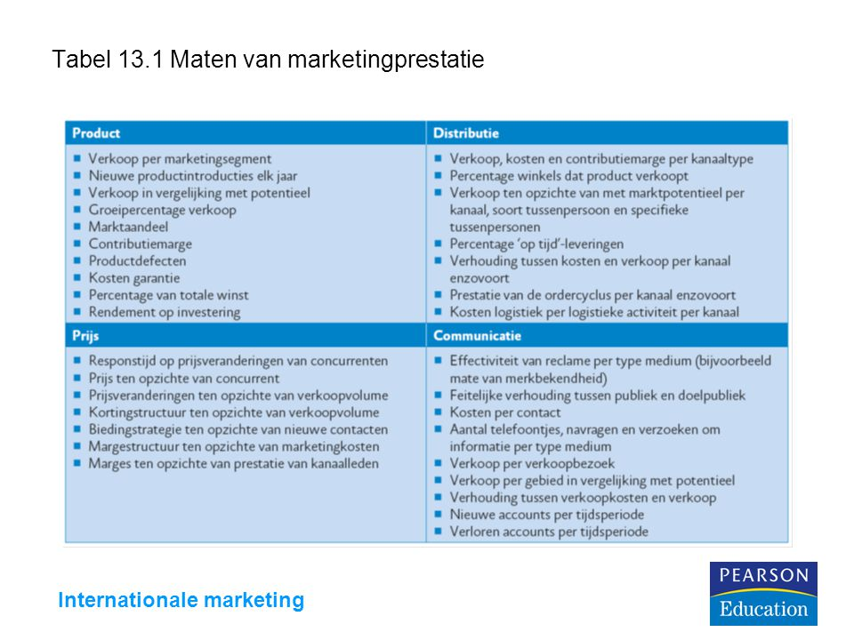Tabel 13.1 Maten van marketingprestatie