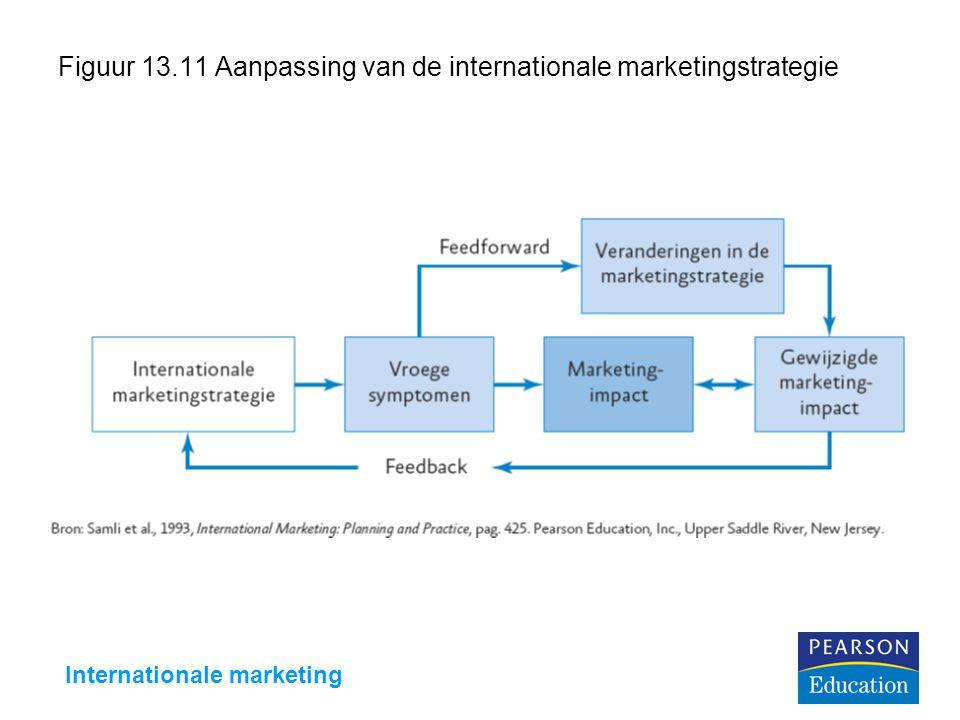 Figuur 13.11 Aanpassing van de internationale marketingstrategie