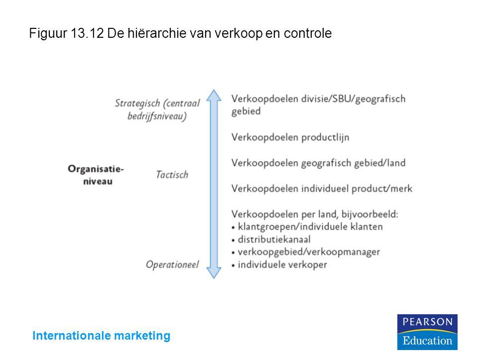 Figuur 13.12 De hiërarchie van verkoop en controle