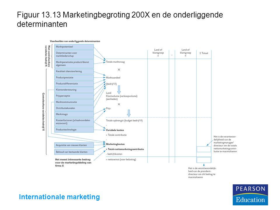 Figuur 13.13 Marketingbegroting 200X en de onderliggende determinanten