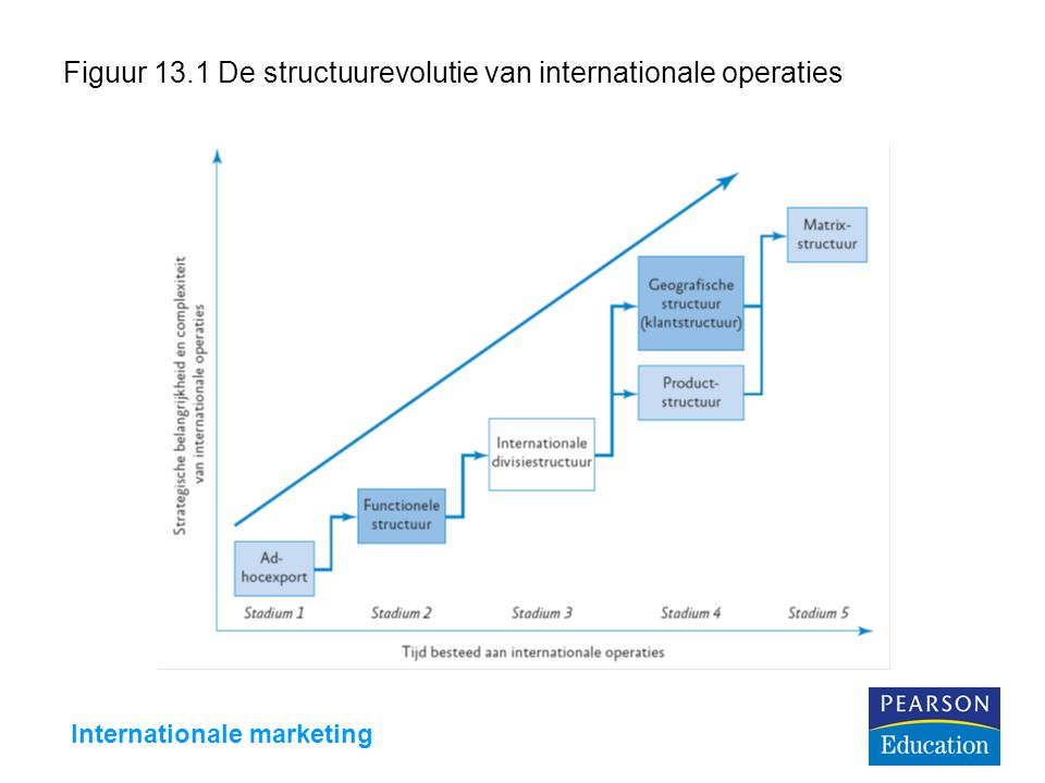 Figuur 13.1 De structuurevolutie van internationale operaties