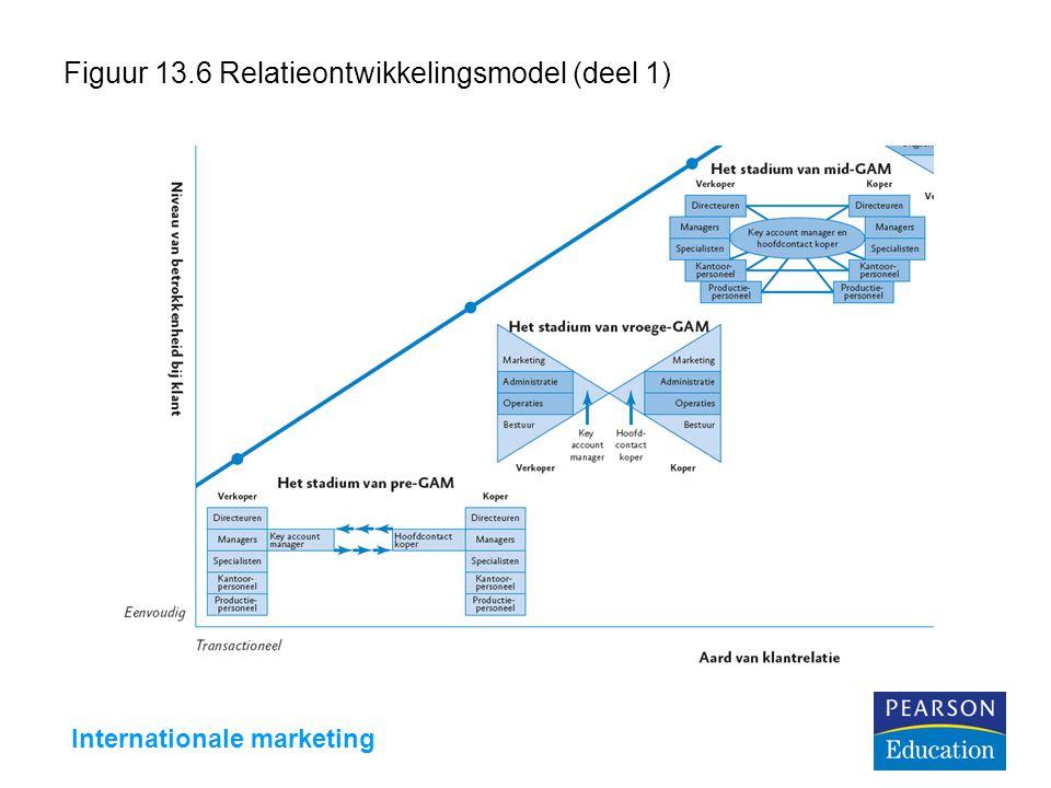 Figuur 13.6 Relatieontwikkelingsmodel (deel 1)