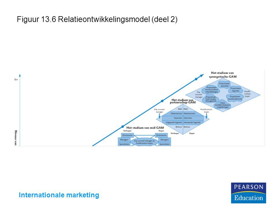 Figuur 13.6 Relatieontwikkelingsmodel (deel 2)