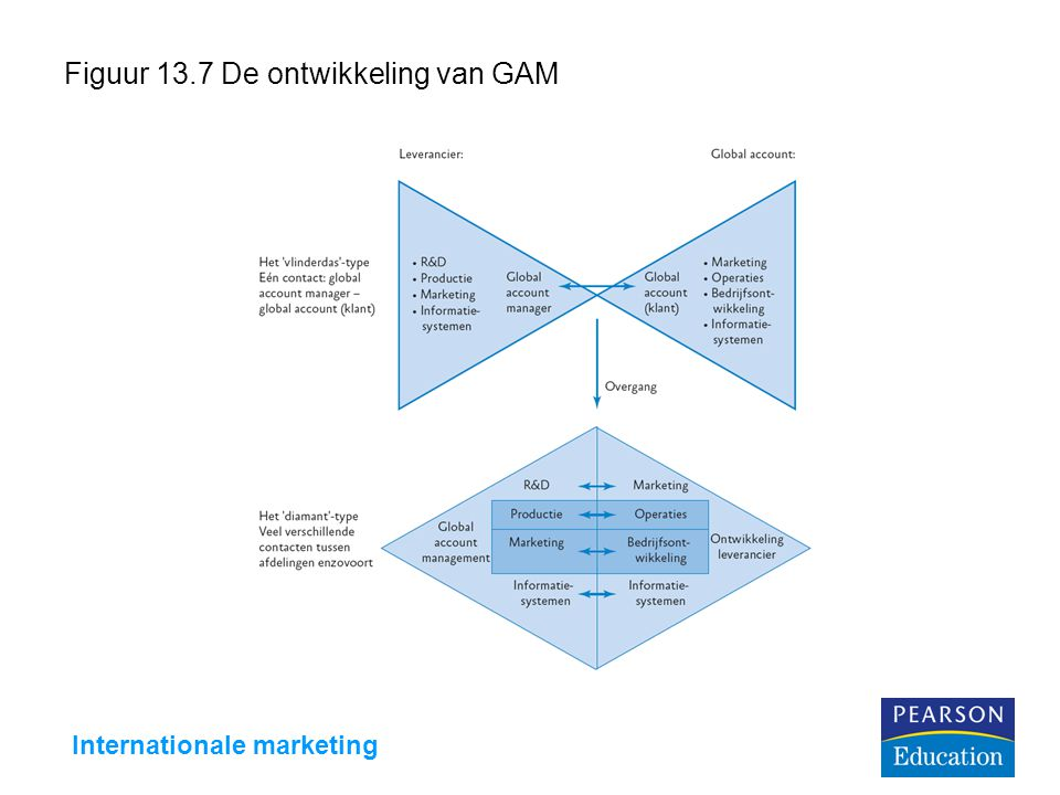 Figuur 13.7 De ontwikkeling van GAM