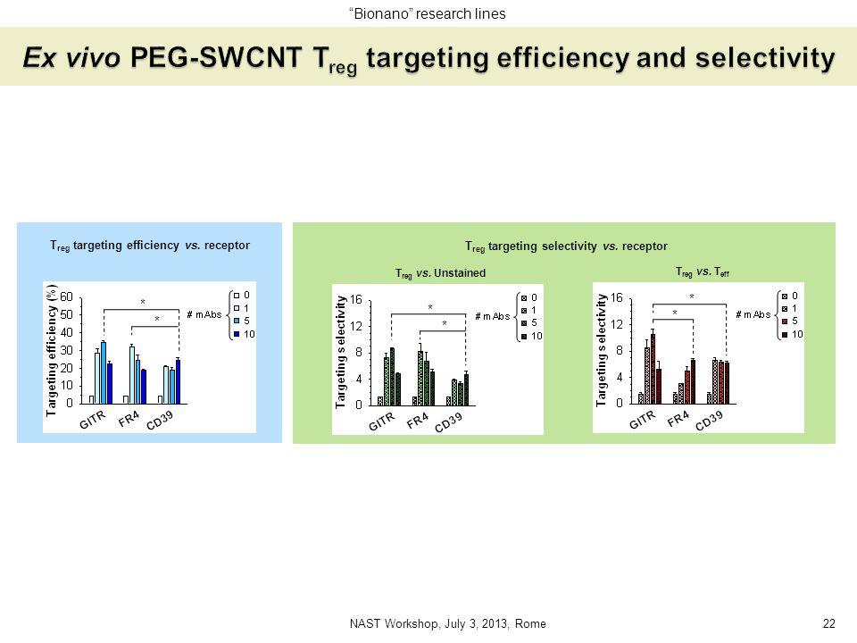 Ex vivo PEG-SWCNT Treg targeting efficiency and selectivity