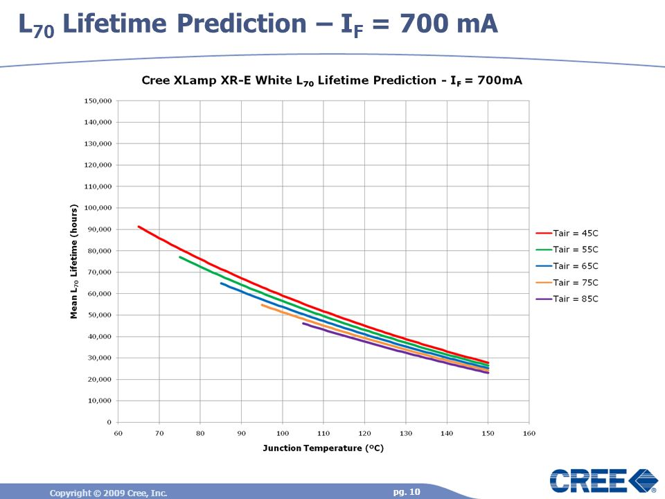 L70 Lifetime Prediction – IF = 700 mA