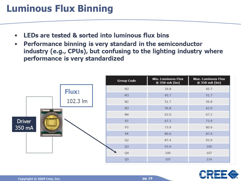 Luminous Flux Binning LEDs are tested & sorted into luminous flux bins