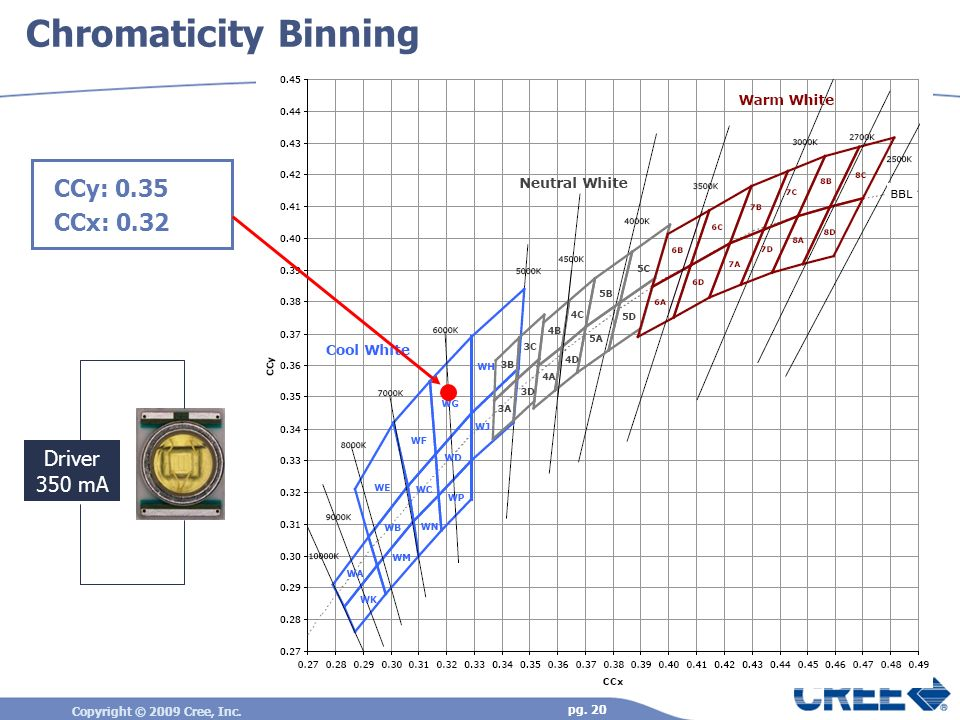 Chromaticity Binning CCy: 0.35 CCx: 0.32 Driver 350 mA