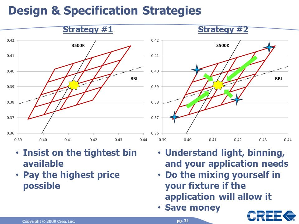 Design & Specification Strategies