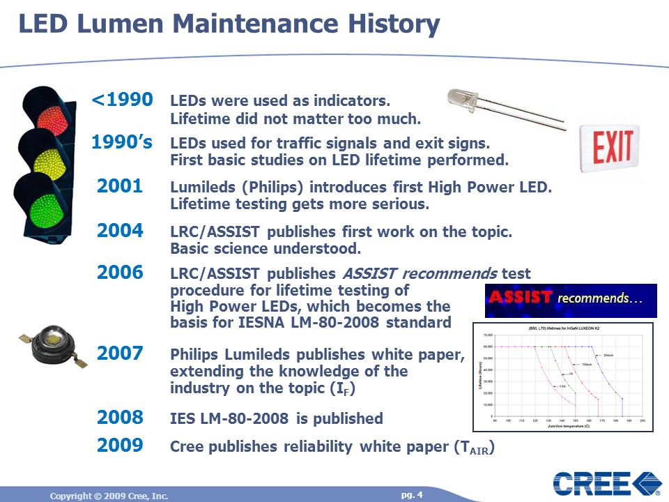 LED Lumen Maintenance History