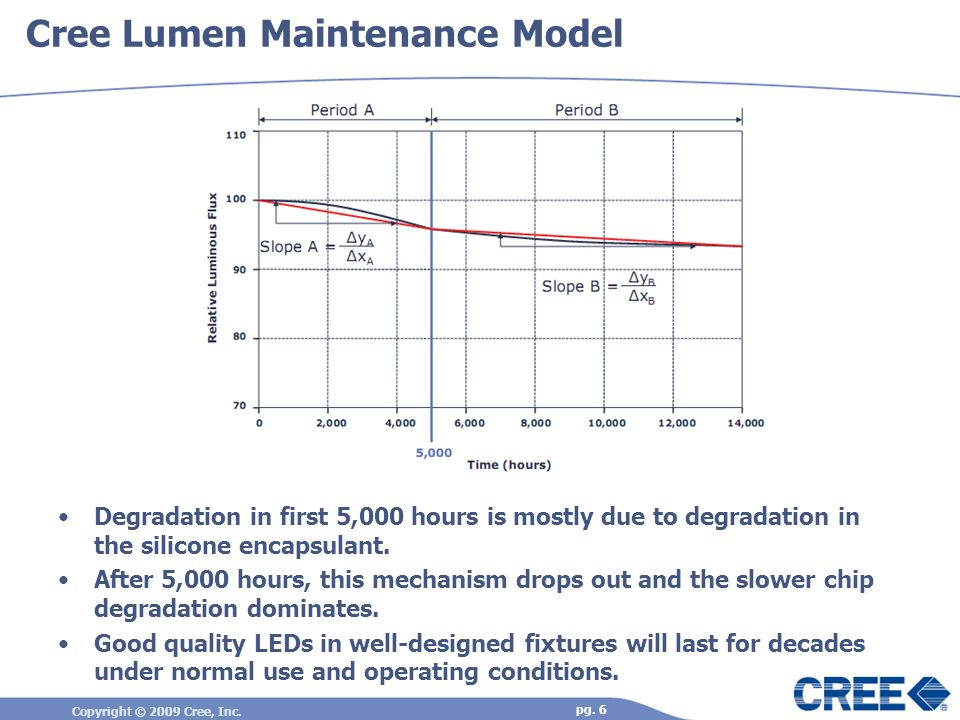 Cree Lumen Maintenance Model