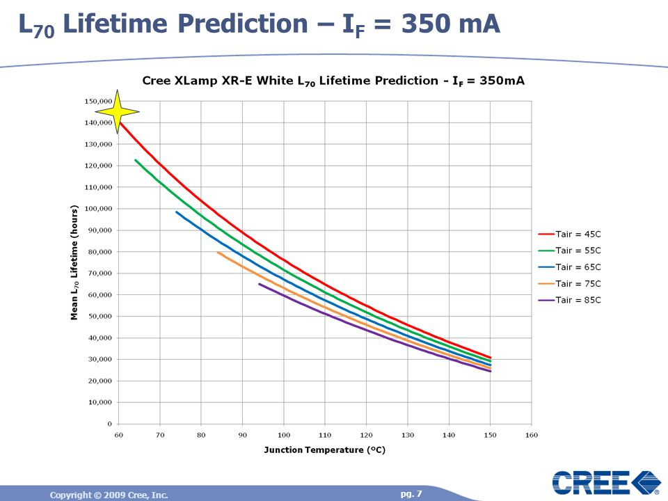 L70 Lifetime Prediction – IF = 350 mA