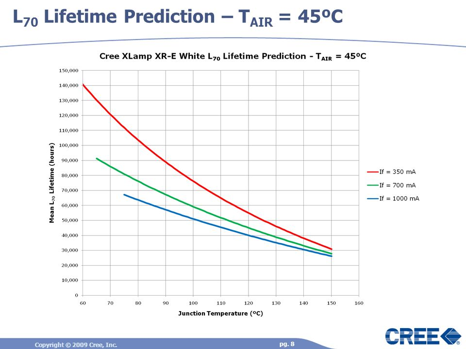 L70 Lifetime Prediction – TAIR = 45ºC