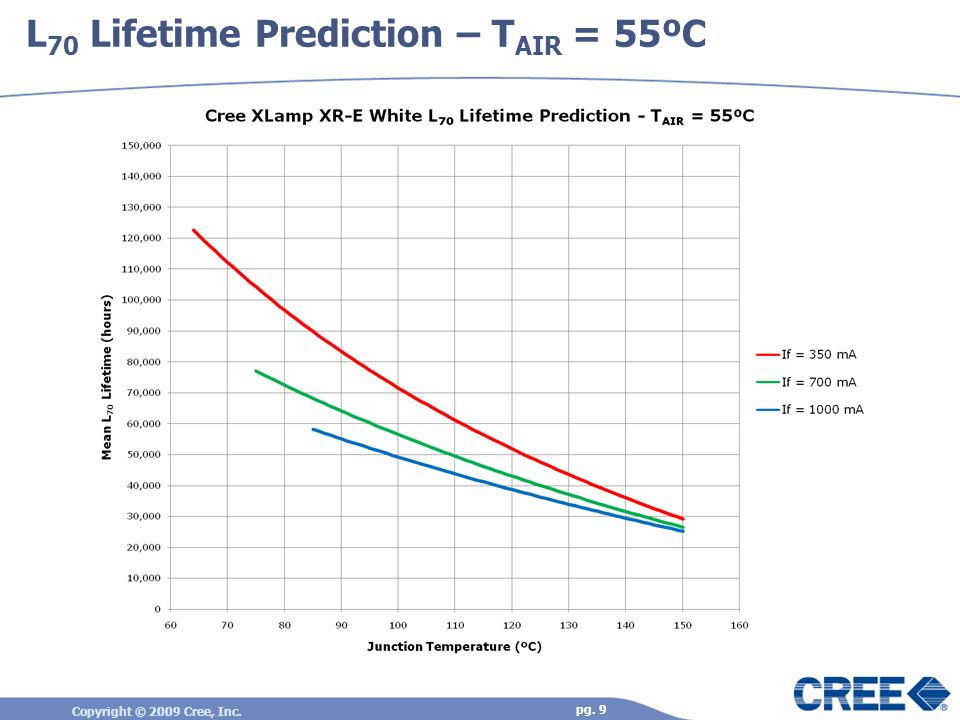 L70 Lifetime Prediction – TAIR = 55ºC