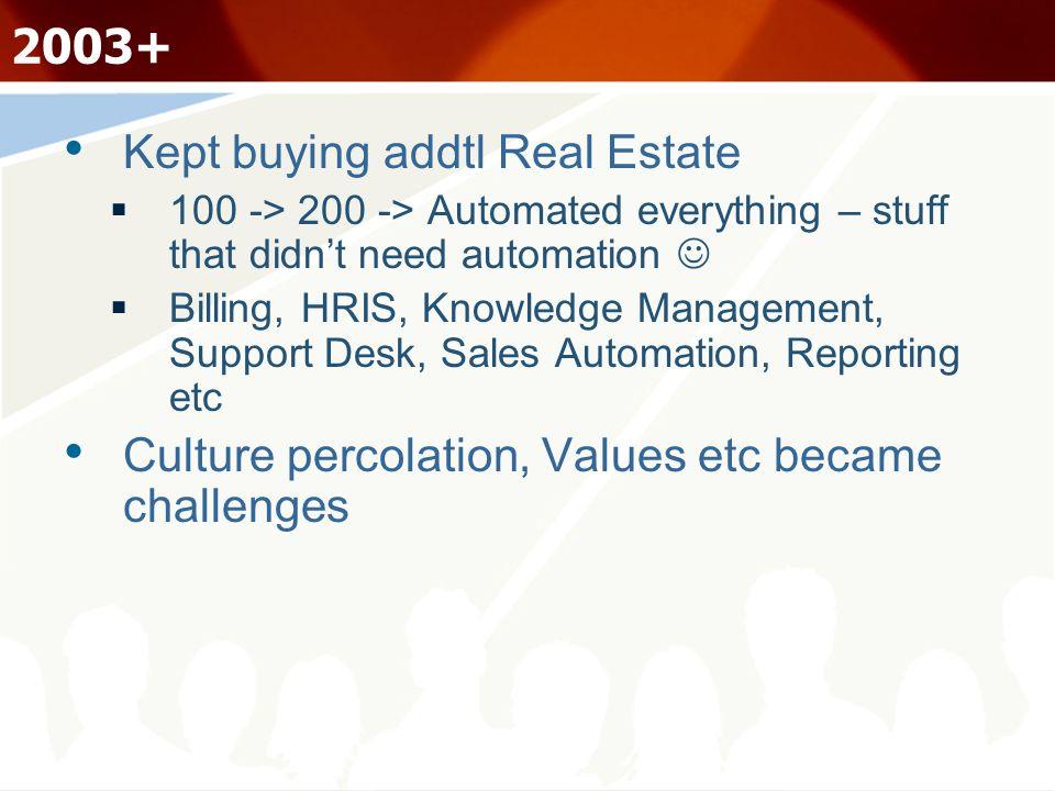 2003+ Kept buying addtl Real Estate