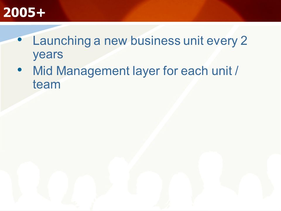 2005+ Launching a new business unit every 2 years