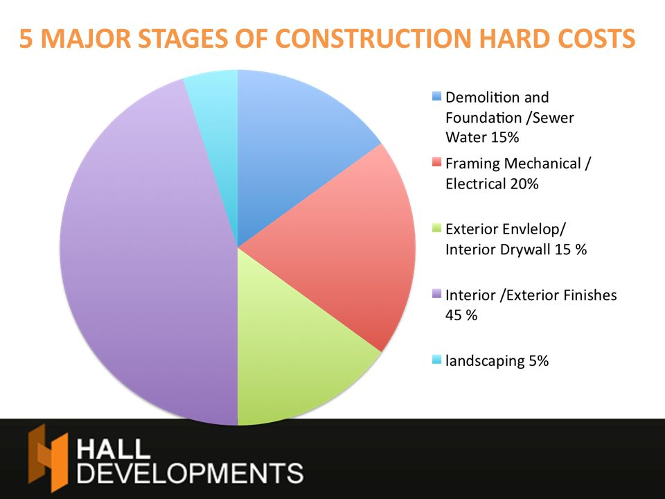 5 MAJOR STAGES OF CONSTRUCTION HARD COSTS