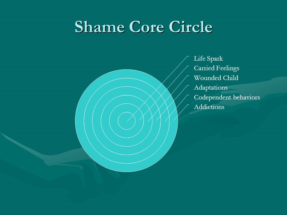 Shame Core Circle